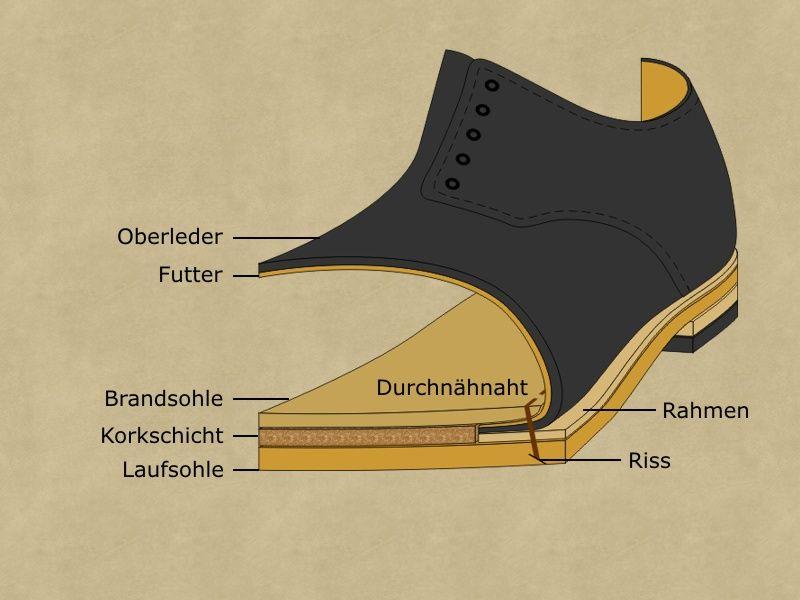ein Schuh entsteht